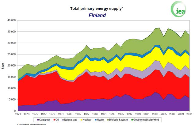 Total primary energy supply for Finland in 2011