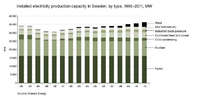 Installed electricity production capacity in Sweden, by type, 1996-2011, MW