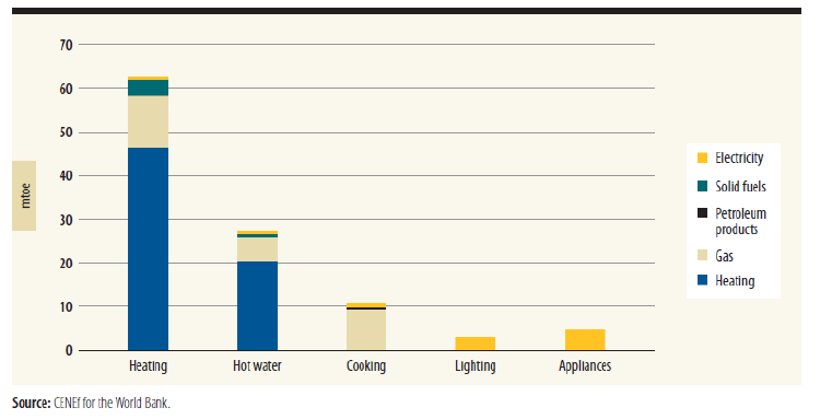 Residential energy consumption is shown grouped according to energy sources in Russia