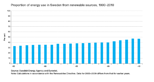 Proportion of energy use in Sweden from renewable sources 1990-2010