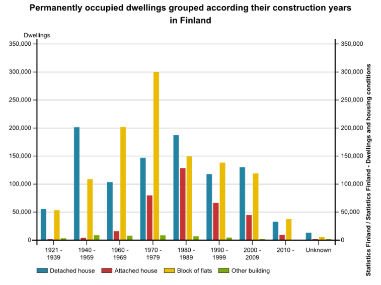 Currently occupied dwellings are shown according to building type and construction year
