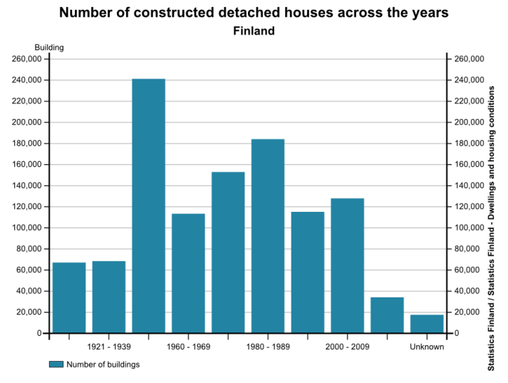 Construction frequencies are shown for detached houses in different decades in Finland