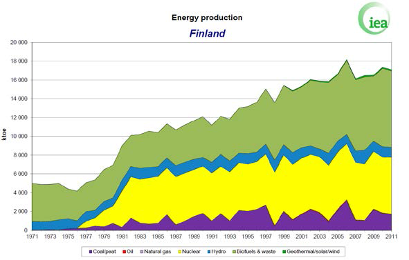 Energy production by fuels in Finland for years 1971-2011