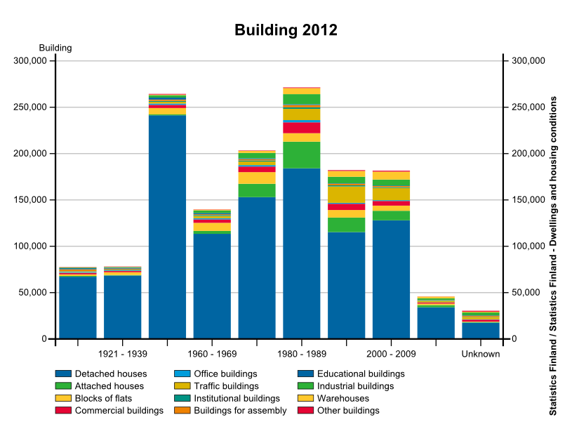 Finnish buildings classified according to unit number and type across the construction years
