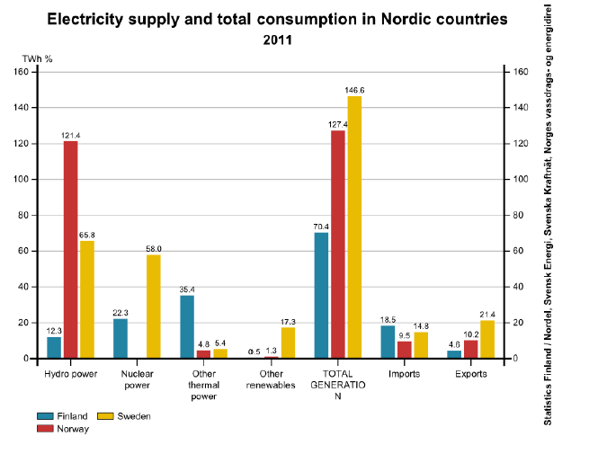 The supply and consumption of electricity in Nordic countries