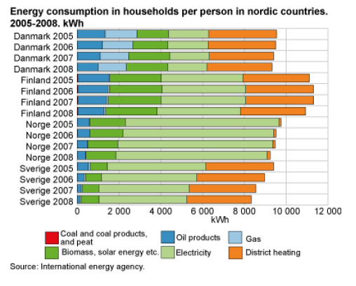Energy consumption in households per person in Nordic countries in years 2005-2008