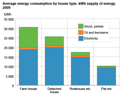 Average energy consumption by house type in 2009