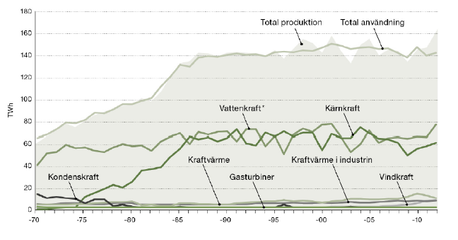 Electricity production by production modes and total electricity consumption 1970-2012