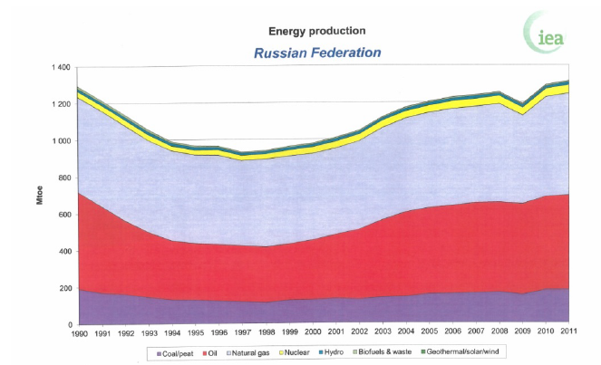 The energy production by energy sources in Russia through the years
