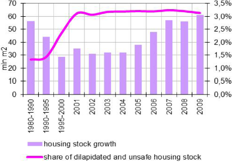 Annual (average growth of the housing stock floor space and dynamics of the dilapidated and unsafe housing share