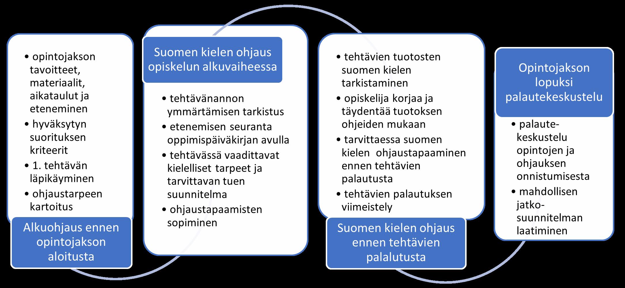 Kuvio 2, jossa on esitetty SIMHE-polun ammattialan opintoihin integroidun suomen kielen ohjauksen malli.