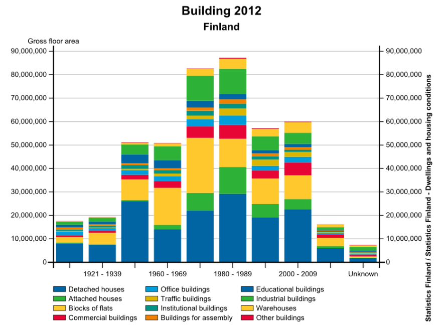 Buildings presented by gross floor areas and construction decades