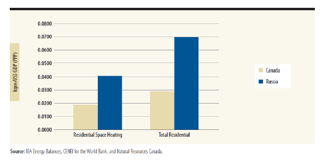 Energy use in residential sectors in Canada and Russia
