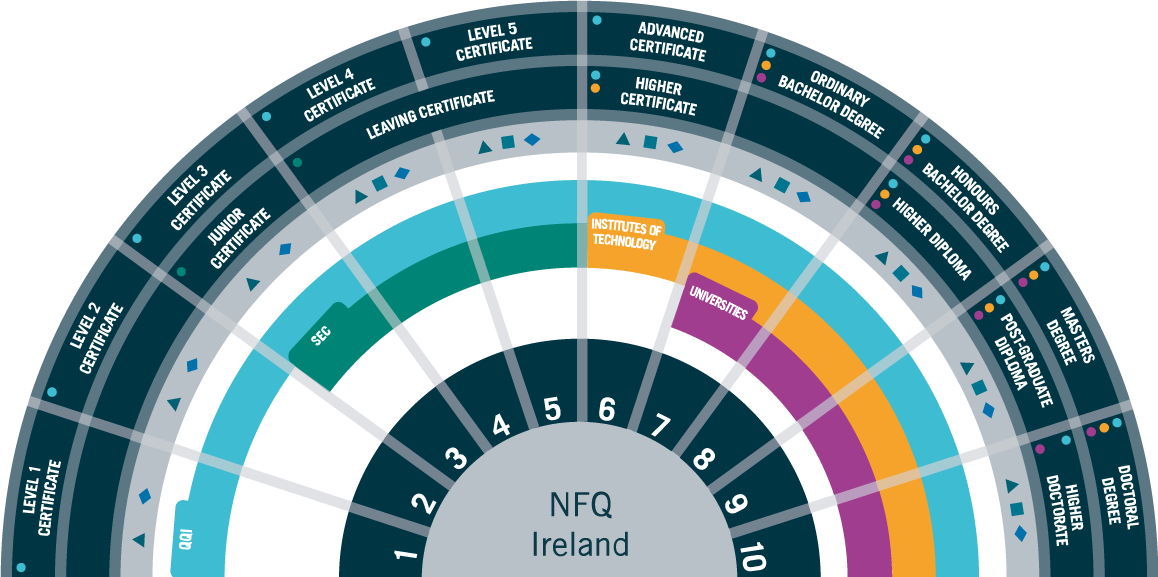 Irish National Framework of Qualifications