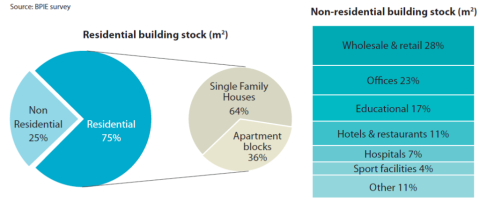 European buildings divided into residential and non-residential sectors