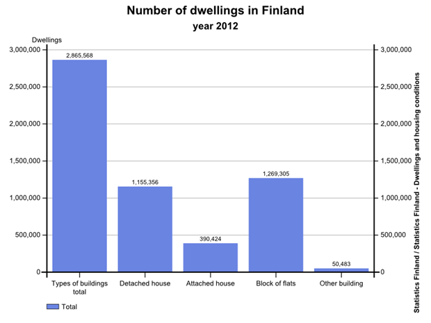 The total number of dwellings classified according to building types in 2012