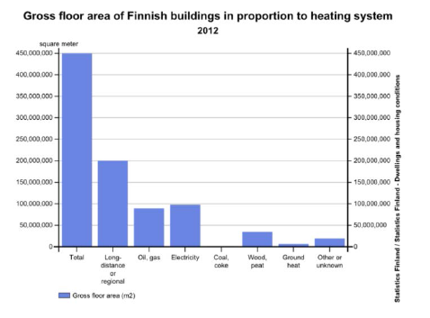 Gross floor area of Finnish buildings in relation to heating systems