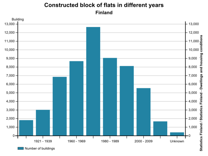 Number of constructed apartment buildings in Finland across the years