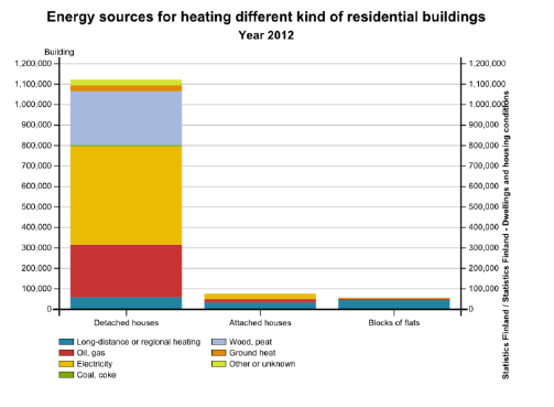 Residential buildings are heated with various energy sources
