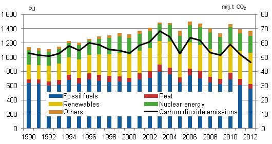 Between years variation in energy consumption is presented along the produced emission across the years