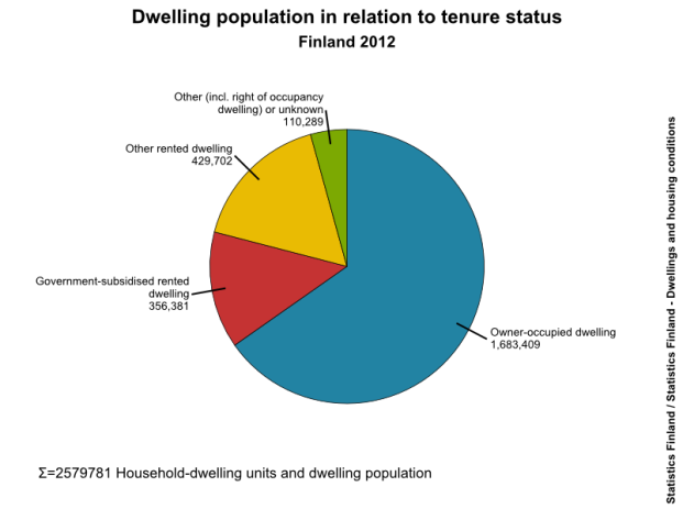 Most of the dwellings are occupied by owners