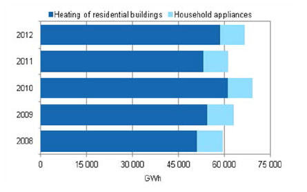 The energy consumption of residential buildings 2008-2012
