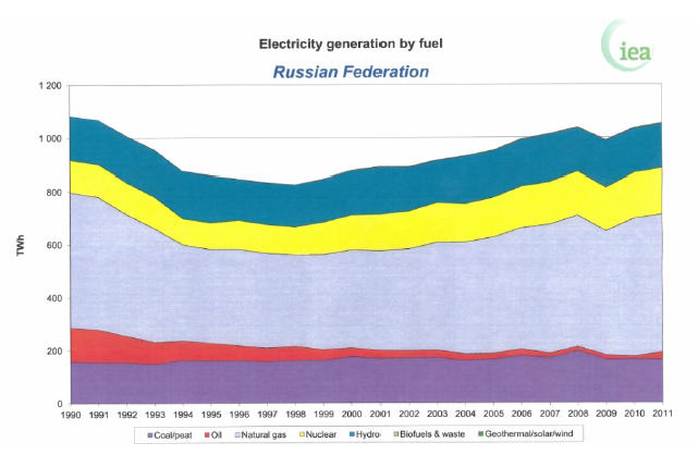Electricity production by fuels in Russia between 1990-2011