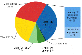 Overall energy consumption by households is shown according to energy sources