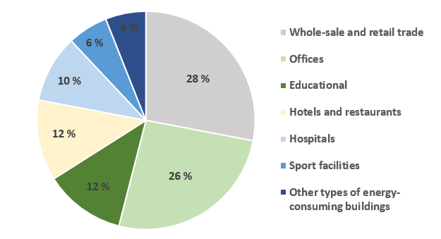 Proportion of total energy use per building type
