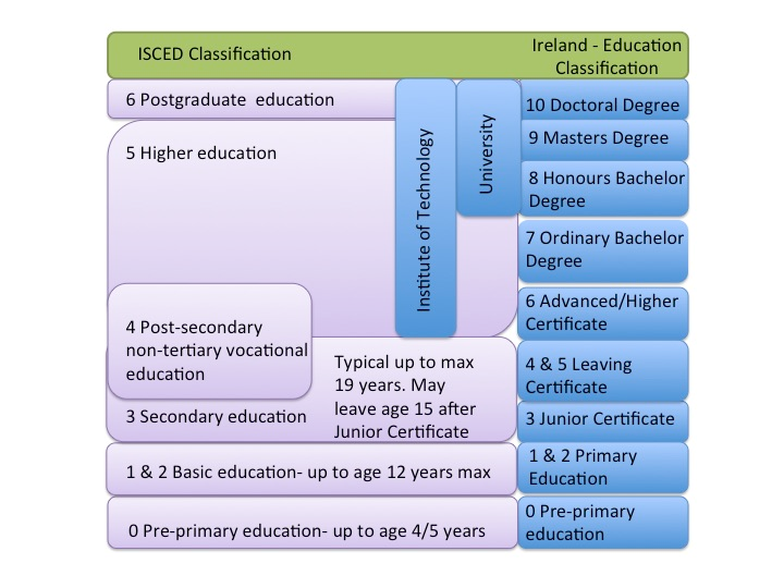 ISCED equivalence for the Irish Education System