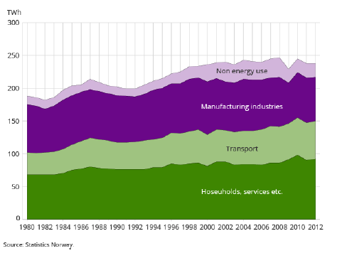 Total energy consumption by consumer group between years 1980-2012