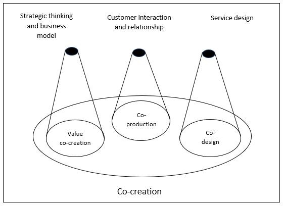 The framework for co-creation used in the CoCo Design Game