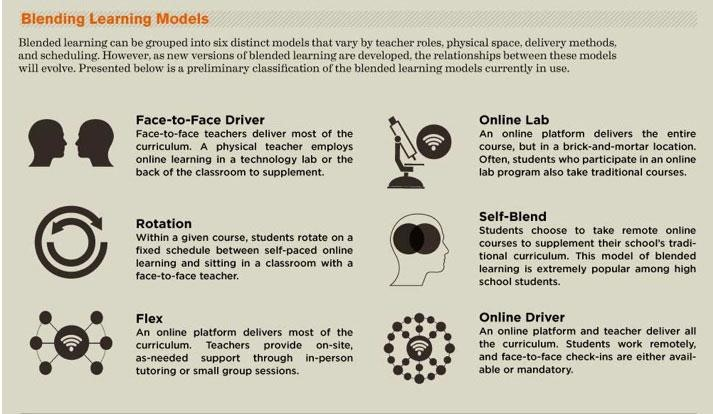 Six models of blended learning