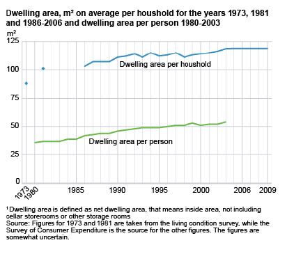 Dwelling area presented as average quantity of square meters per household and person until 2009