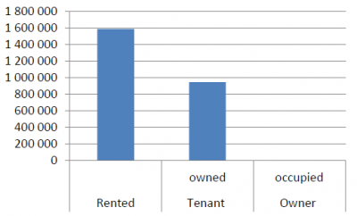 Tenure status of multi-dwelling buildings