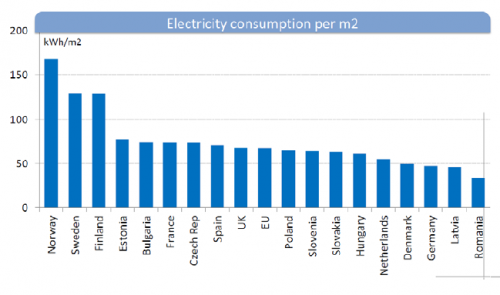 Electricity use in European buildings is shown for the year 2009. Studied Scandinavian countries are ranked as the highest electricity consumers