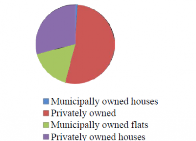 The ownership structure of Russian houses by total area