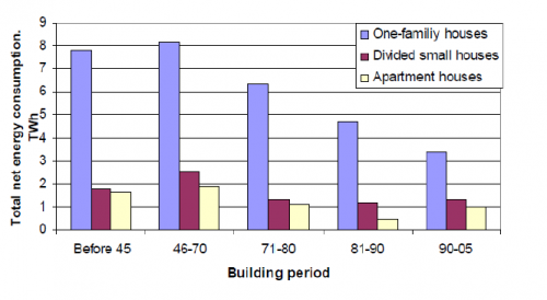 Estimated total useful energy consumption per year for the housing sector split into building types and building period