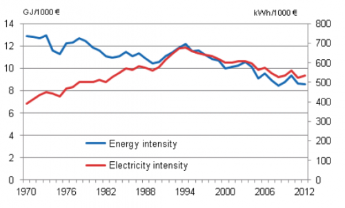 Development of energy and electricity intensities as proportion of used energy of GDP in euros