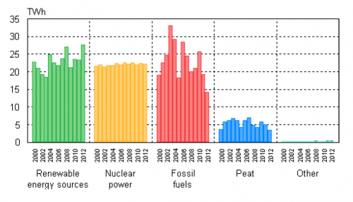 Electricity generation by energy sources in the period 2010-2012