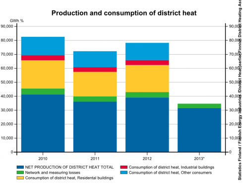 Production and consumption of district heat since 2010 in Finland
