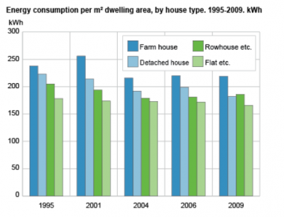 Energy consumption per square meter of dwelling area by house type
