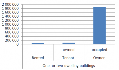 Tenure status of one- or two-dwelling buildings