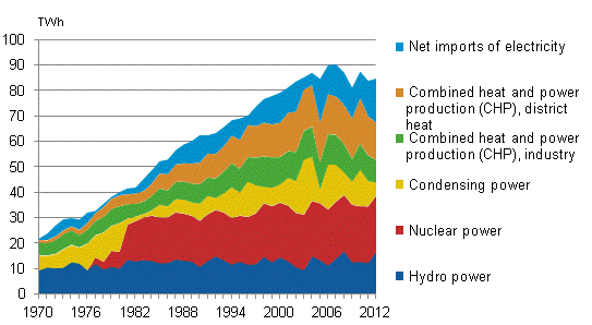 Electricity has traditionally been generated from various sources in different years