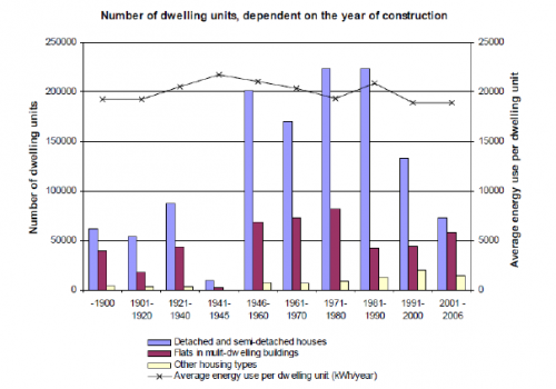 The number of dwelling units in different building types according to the construction year