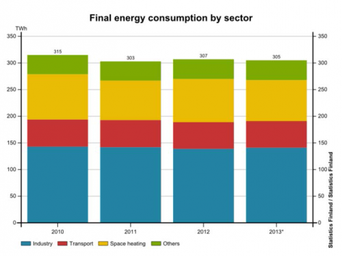Final energy consumption by sectors in 2010-2013