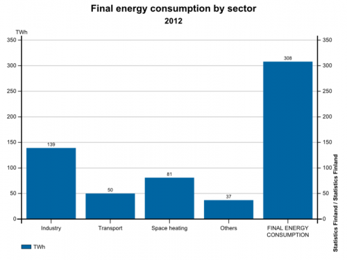 Final energy consumption by sectors