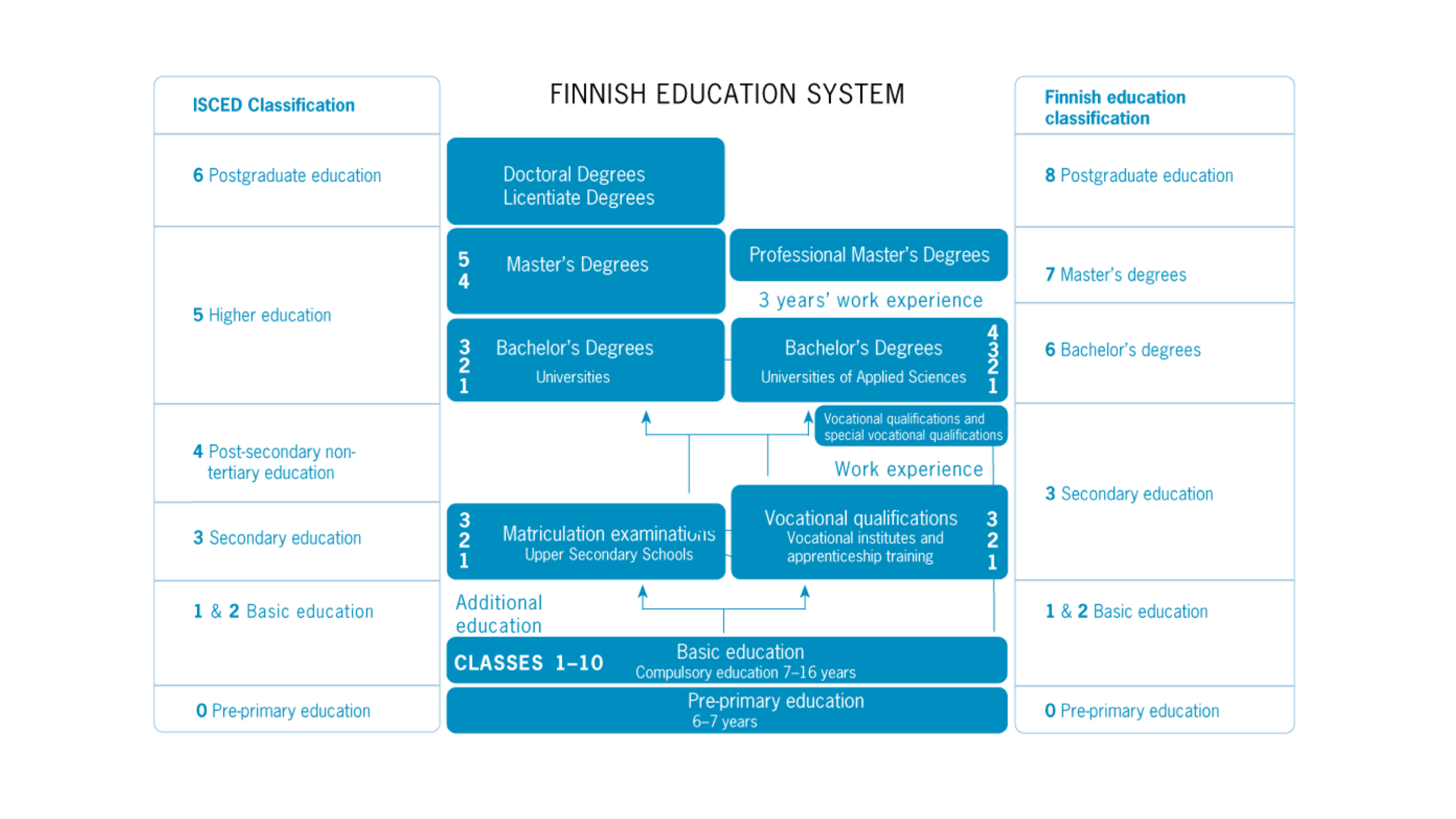Finnish Education system